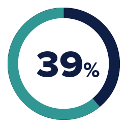 39% of B2B purchase decisions driven by brand