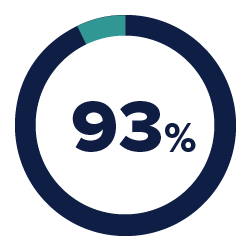 93% of B2B consumers want educational content