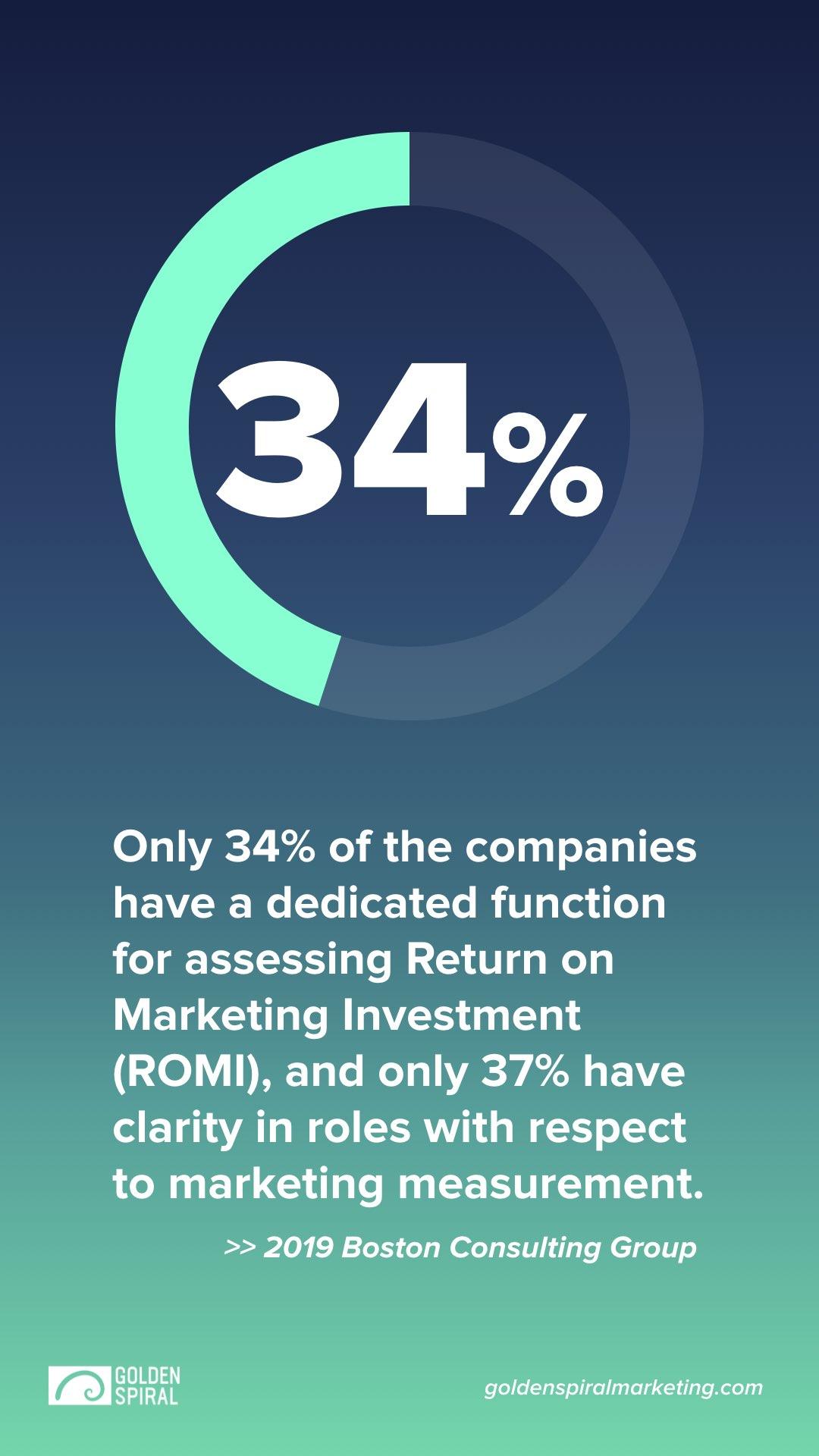 return on marketing investment statistic