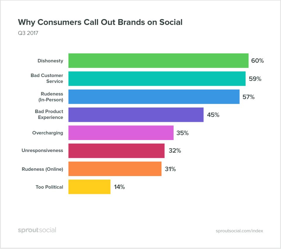 Customer experience on social media stats