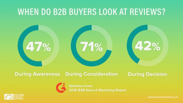 Marketing funnel engagement statistics