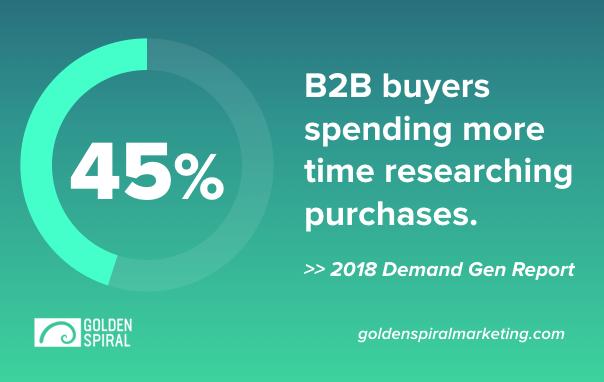 B2b buyer journey statistic