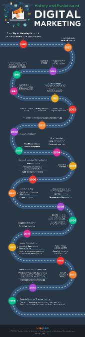 Simpletrain digital marketing infographic