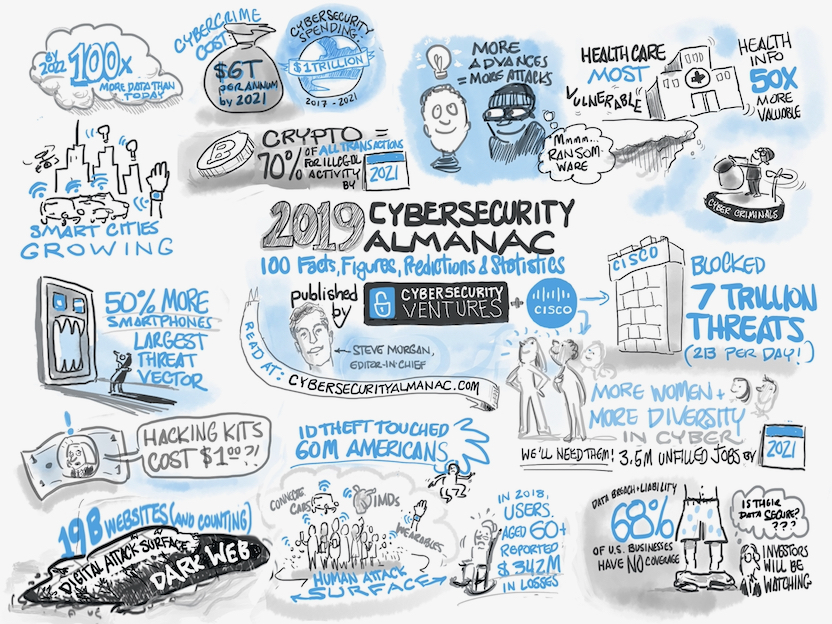 Cisco 2019 Cybersecurity almanac