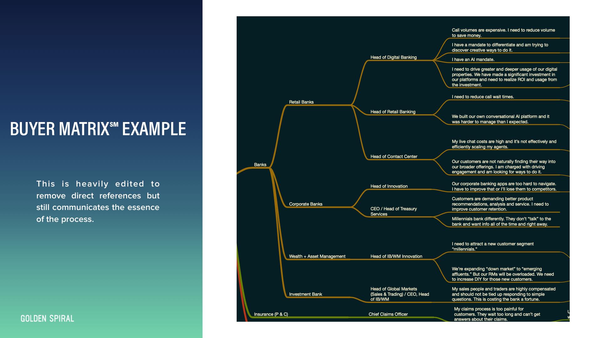 Buyer matrix template