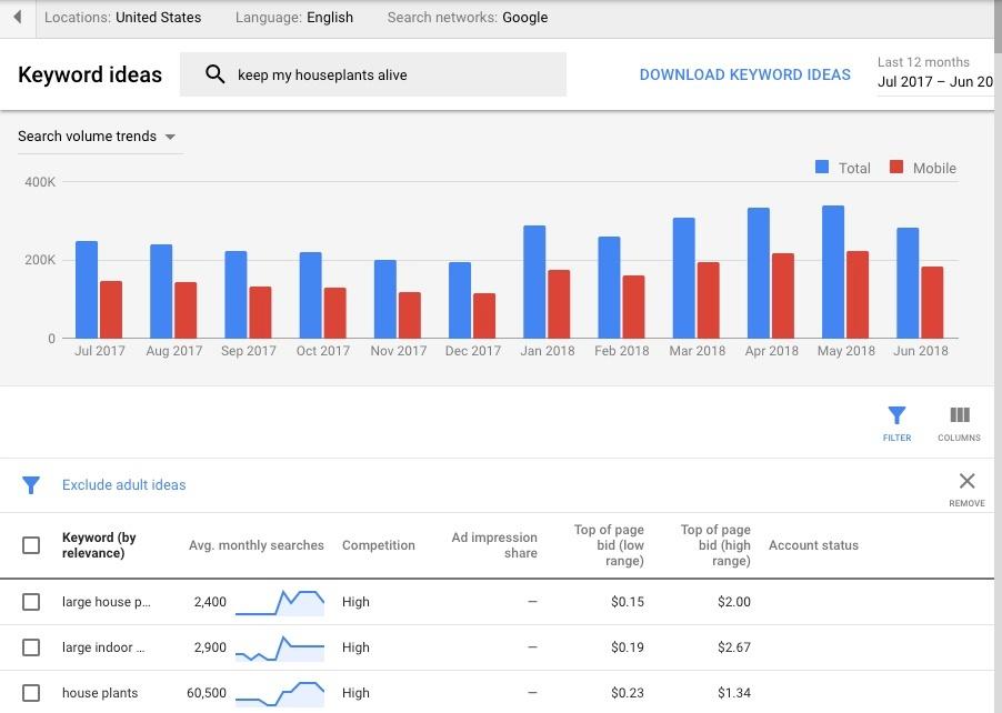 Google Keyword Planner for Houseplants