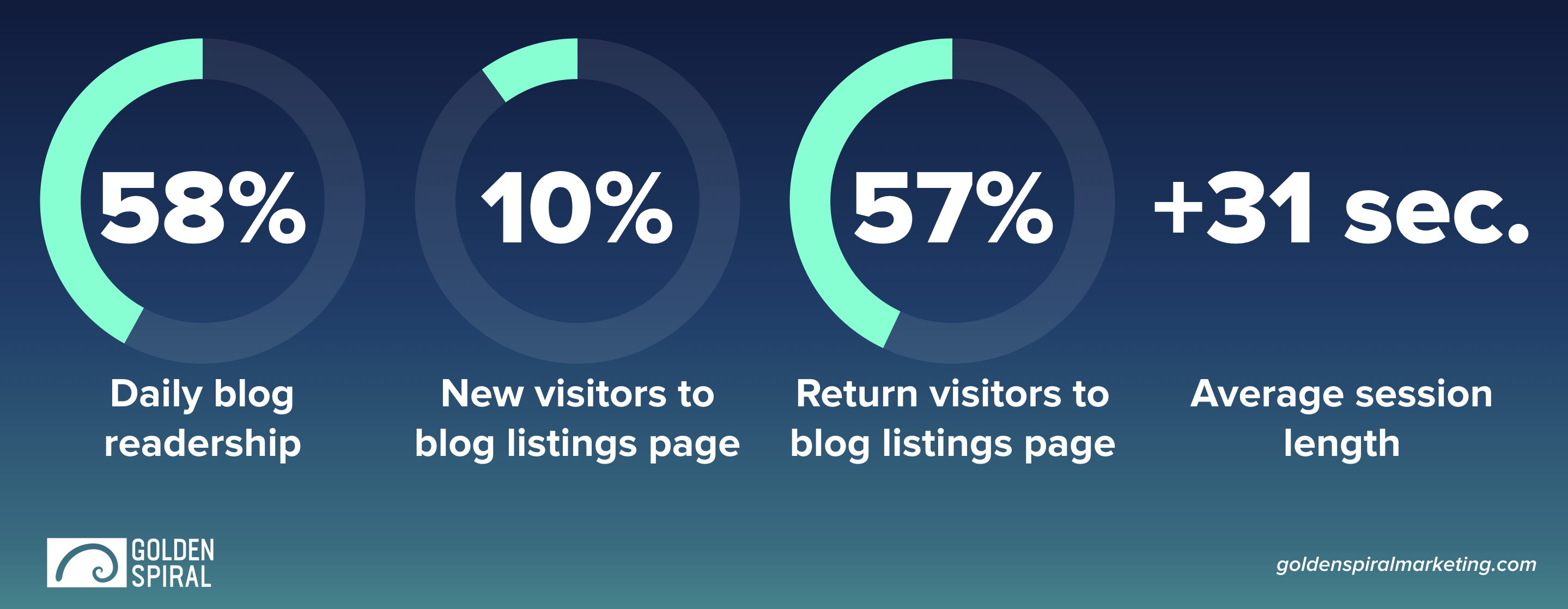 Blog Conversion Statistics