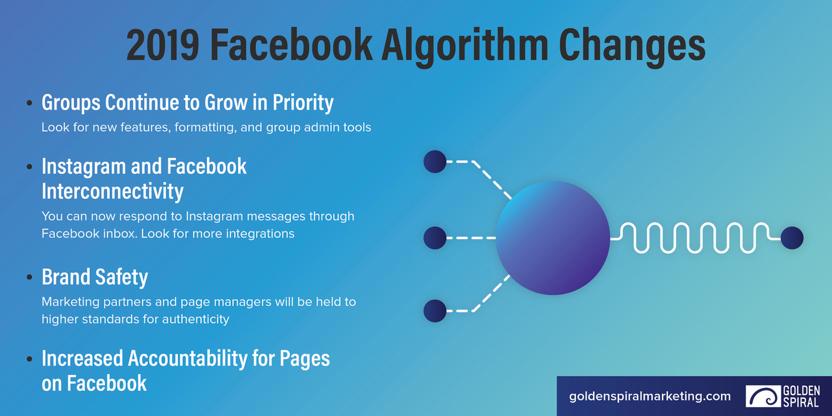 2019 Facebook Algorithm Changes Infographic