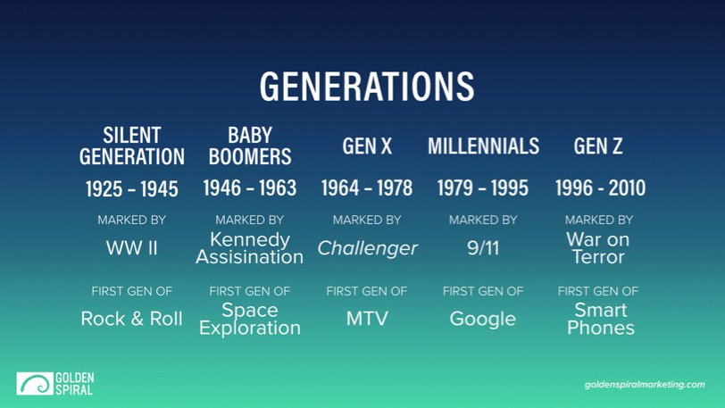 Generations chart by year