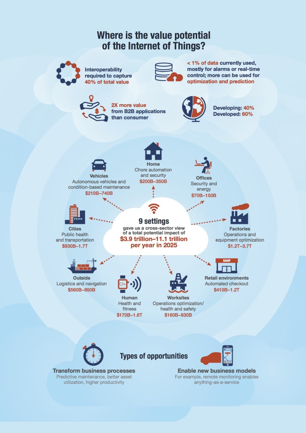 Unlocking the potential of IoT