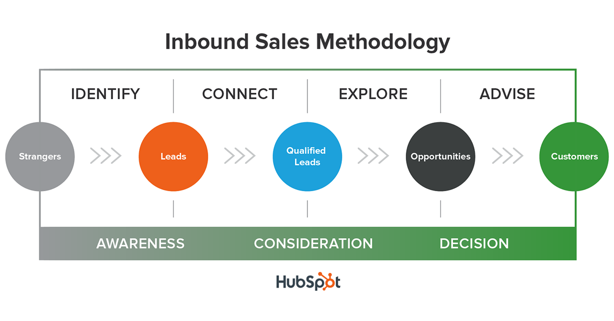 8 Ways To Pass Hubspot Academys Inbound Sales Methodology