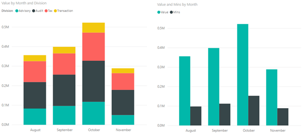 stacked bar chart and clustered bar chart