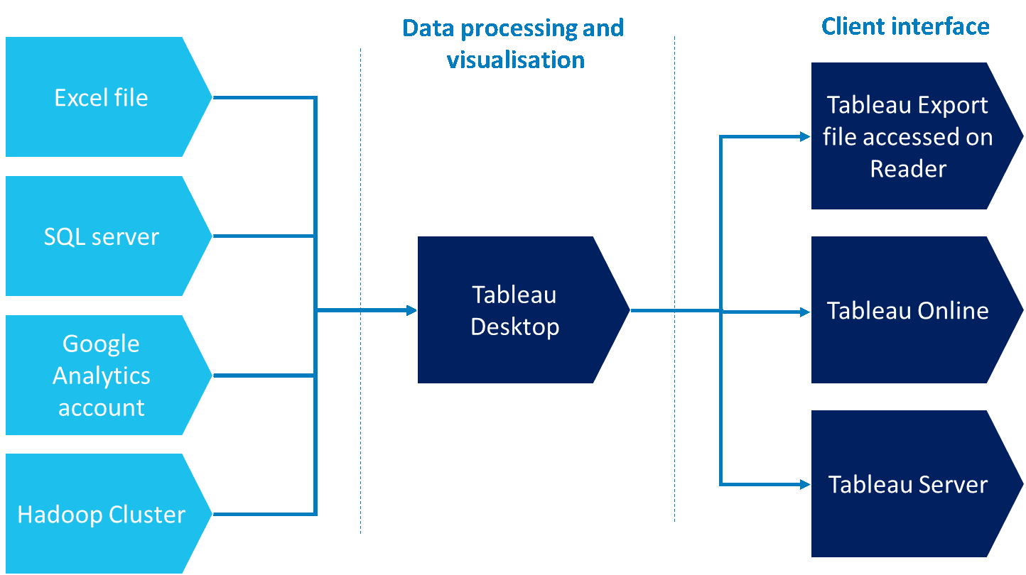 Chart illustrating how Tableau works