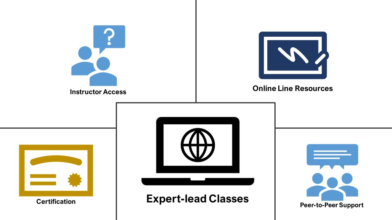 Online Training for PMP and ACP 2