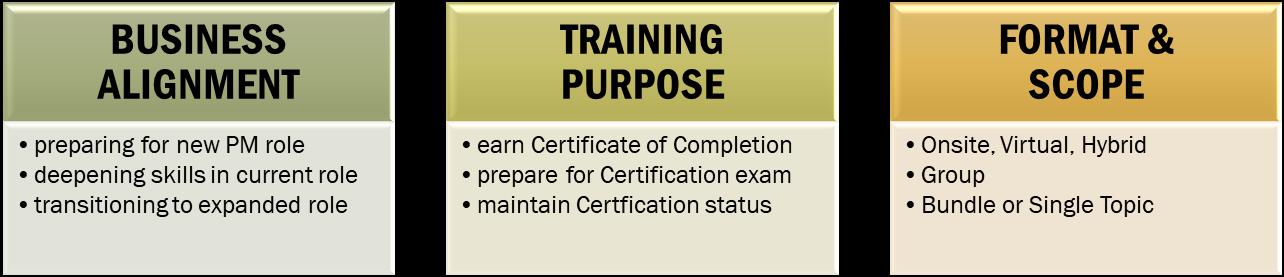 Types of cororate training 2