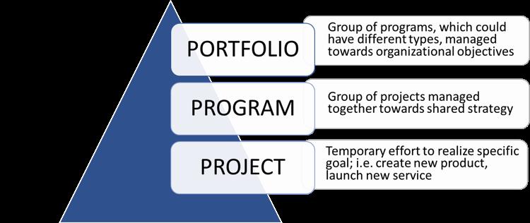 Using PMP to Prepare for Portfolio Management 1