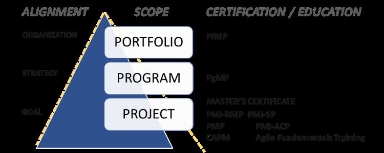 Using PMP to Prepare for Portfolio Management 2