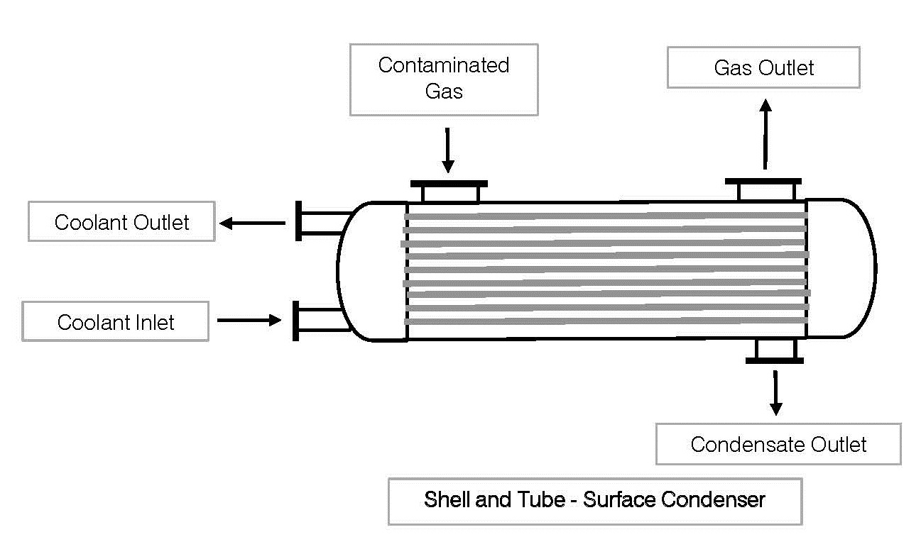 Condensation of Metal Vapors  Mercury and the Kinetic Theory of     Federal Pumps