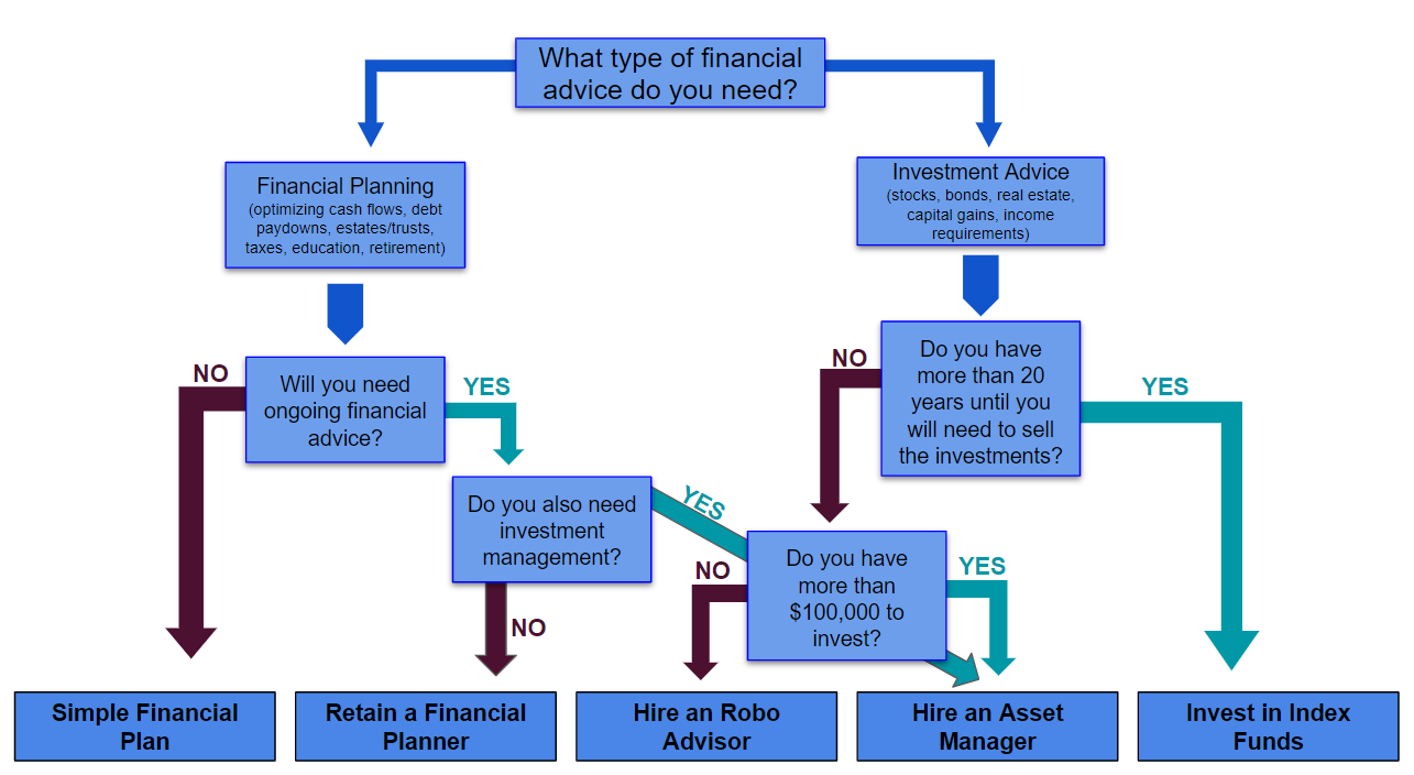 Guide to Financial Planning Services