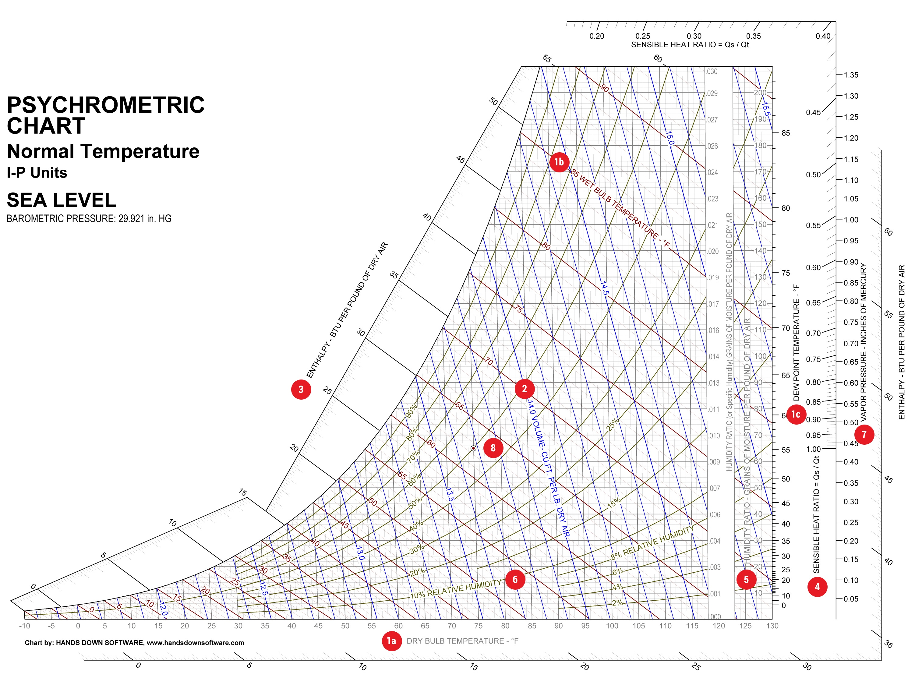 How to read a psychrometric chart parts of a psychrometric chart ccuart Gallery