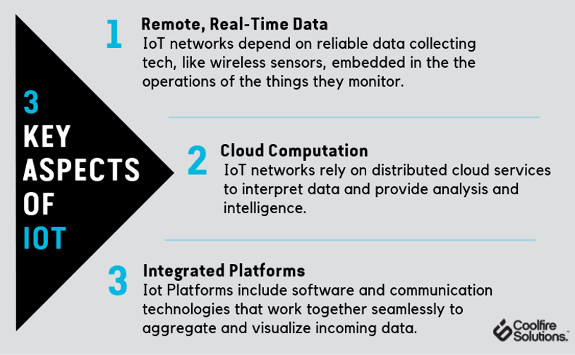 What Is The Internet Of Things l Coolfire Solutions Blog