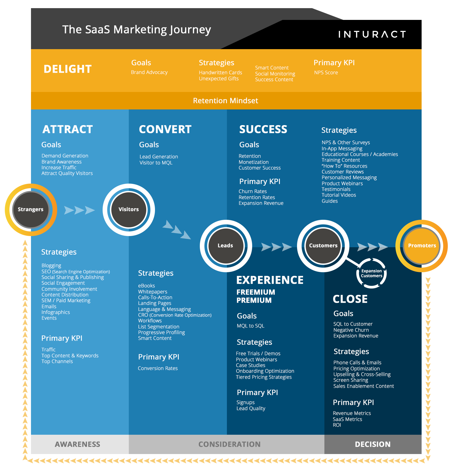 The saas marketing journey 1g baditri Image collections