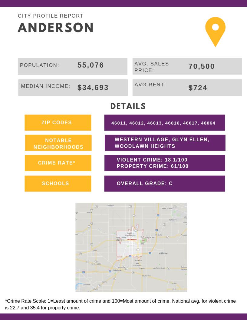 Anderson City Profile Report