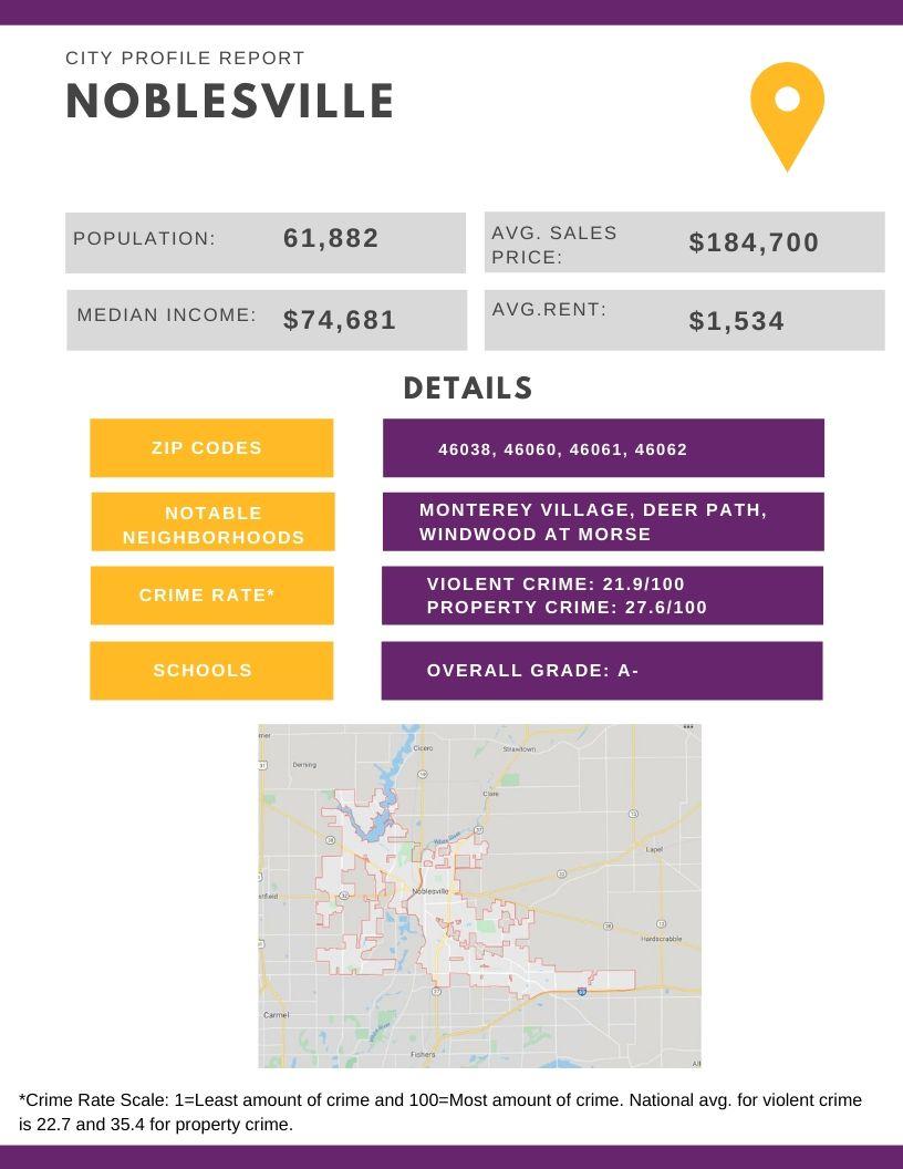 Noblesville City Profile Report