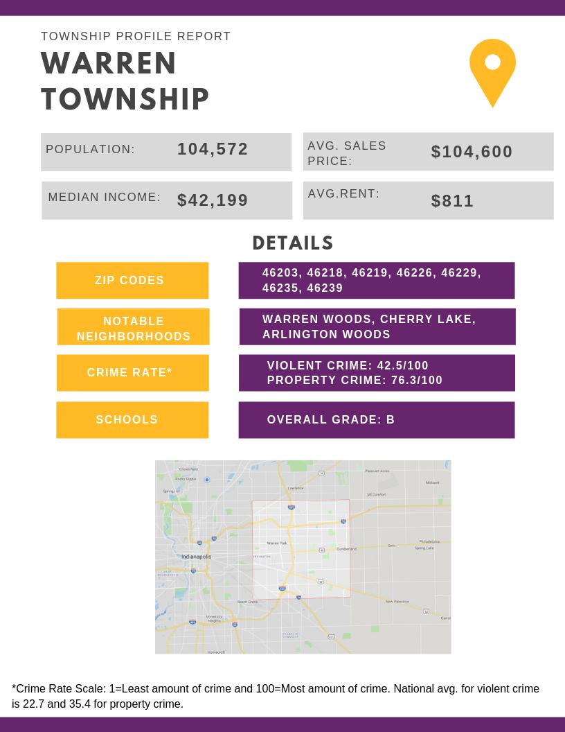 Warren Township Property Profile