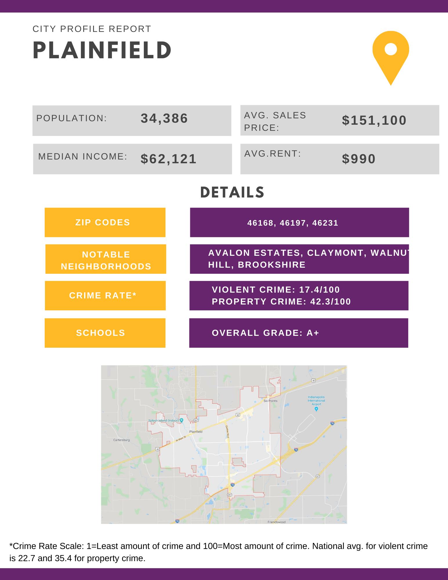 Plainfield City Profile Report