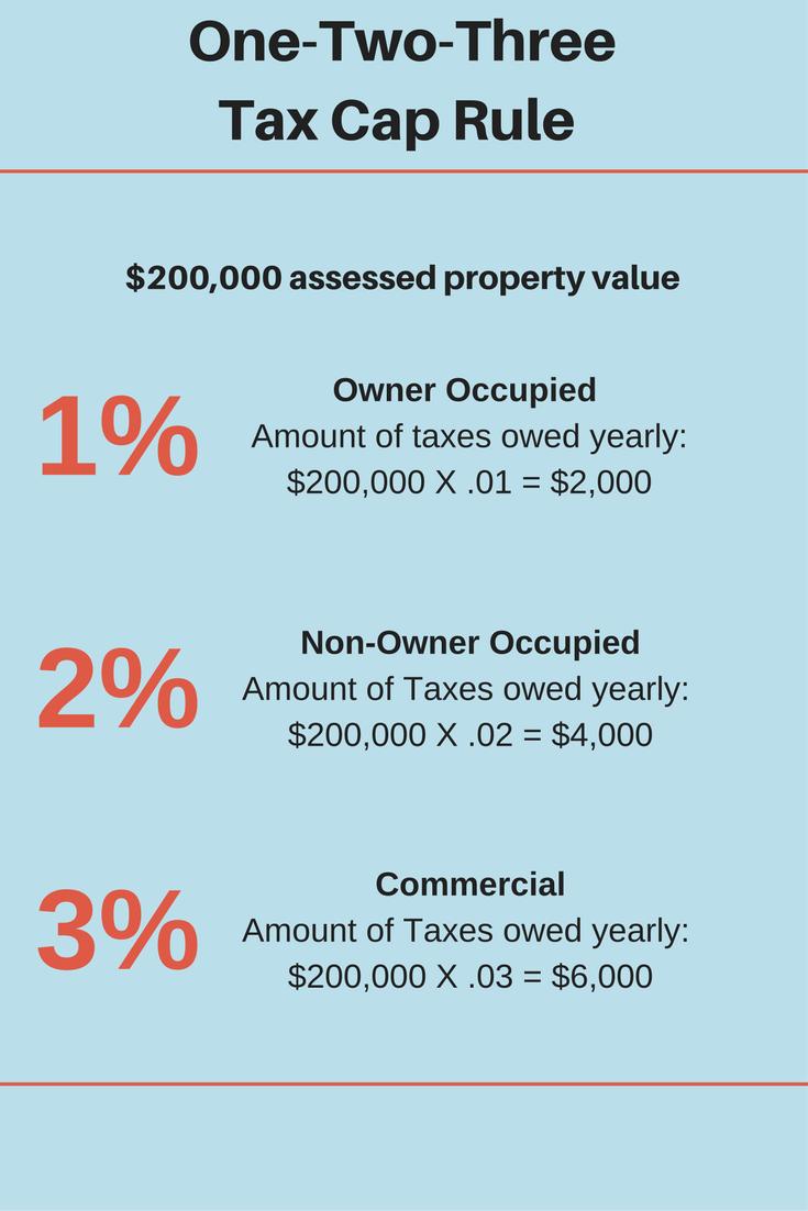 One-Two-Three Tax Cap Rule