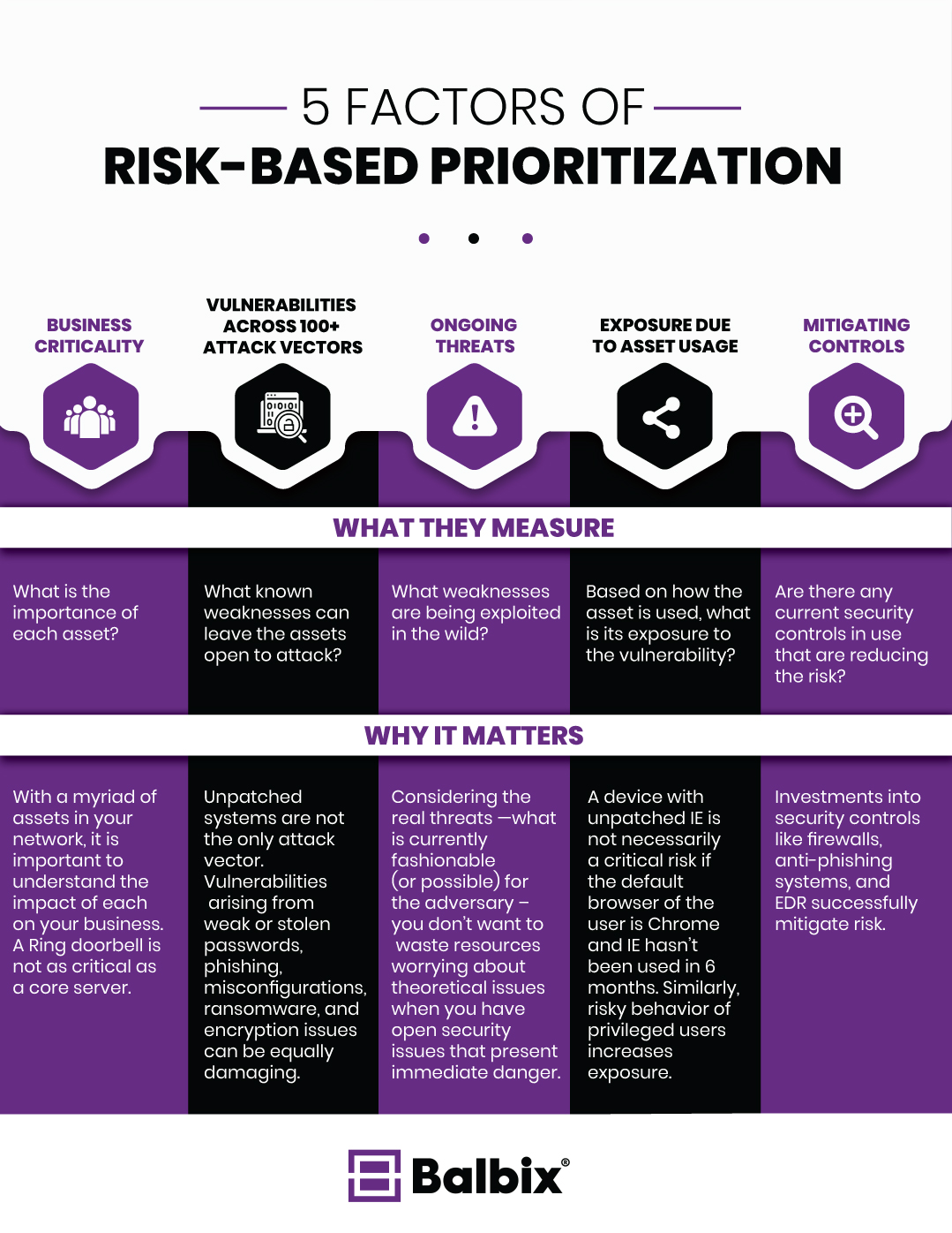 Factors of Risk-Based Prioritization
