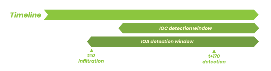IOA Detection Timeline