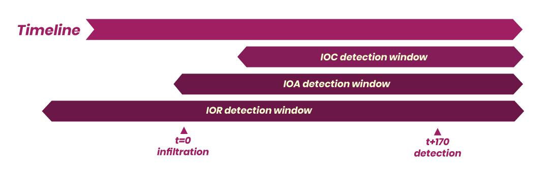 IOR Detection Timeline