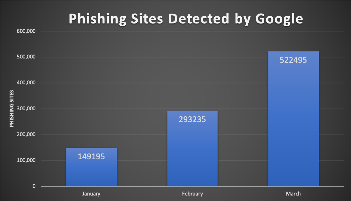 Phishing Sites Detected by Google