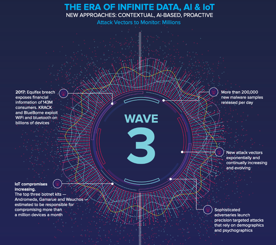 Wave 3 Security Innovation