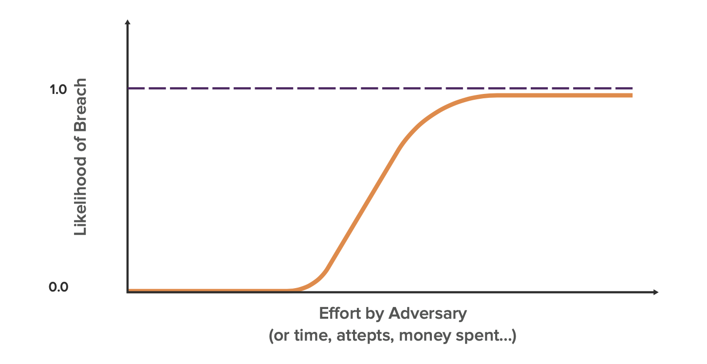 breach likelihood curve