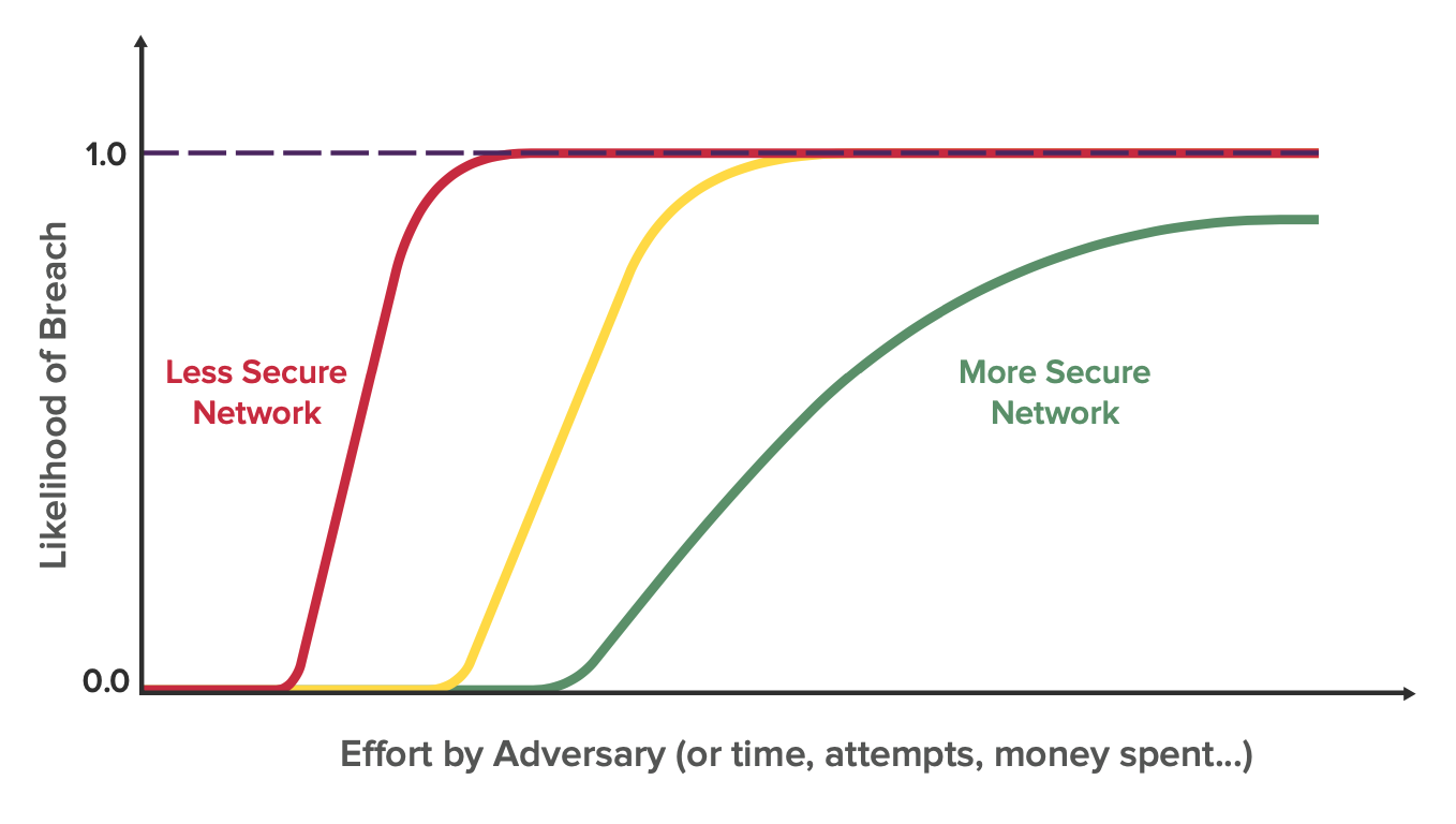 breach likelihood security maturity curve