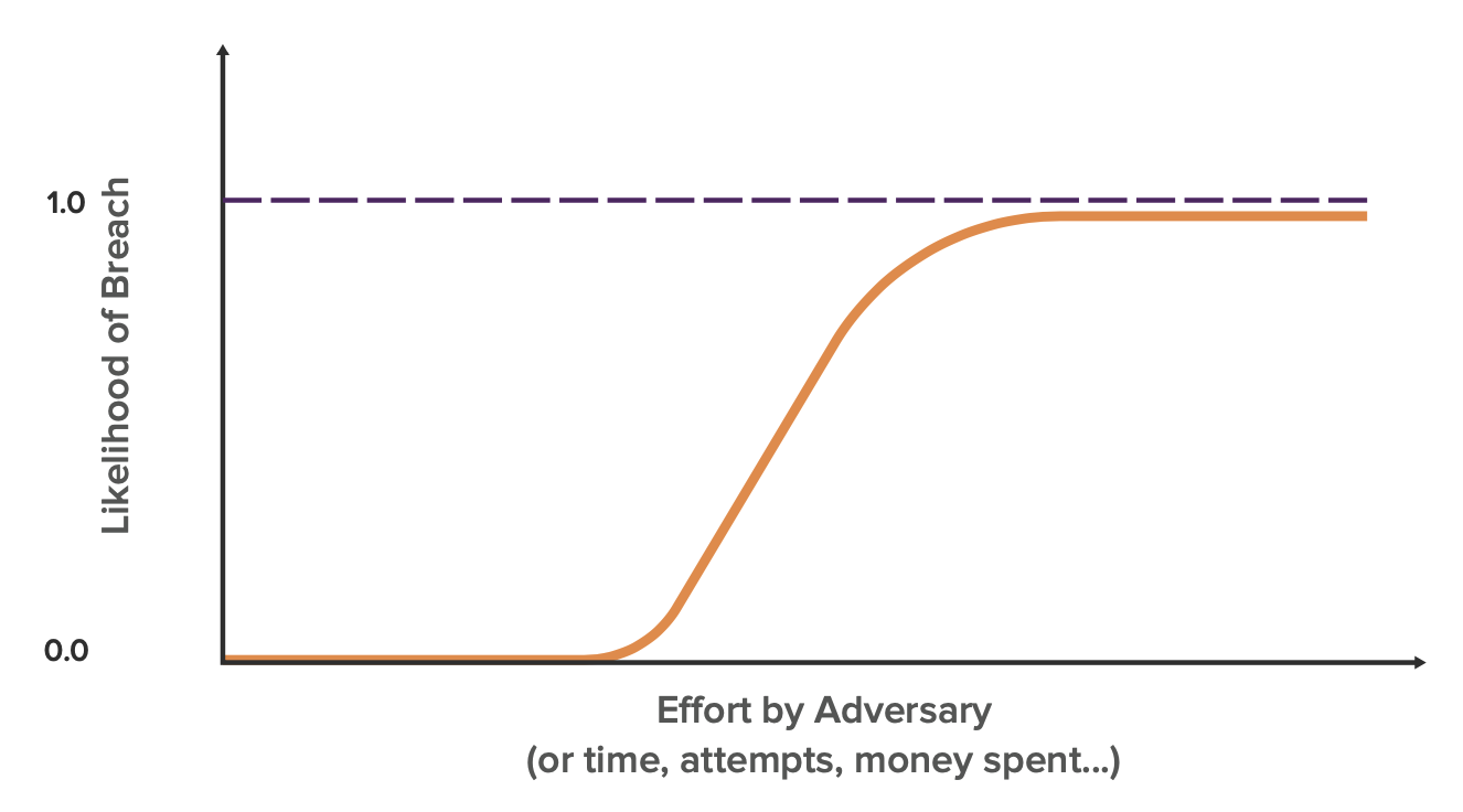 breach likelihood vs effort basic curve
