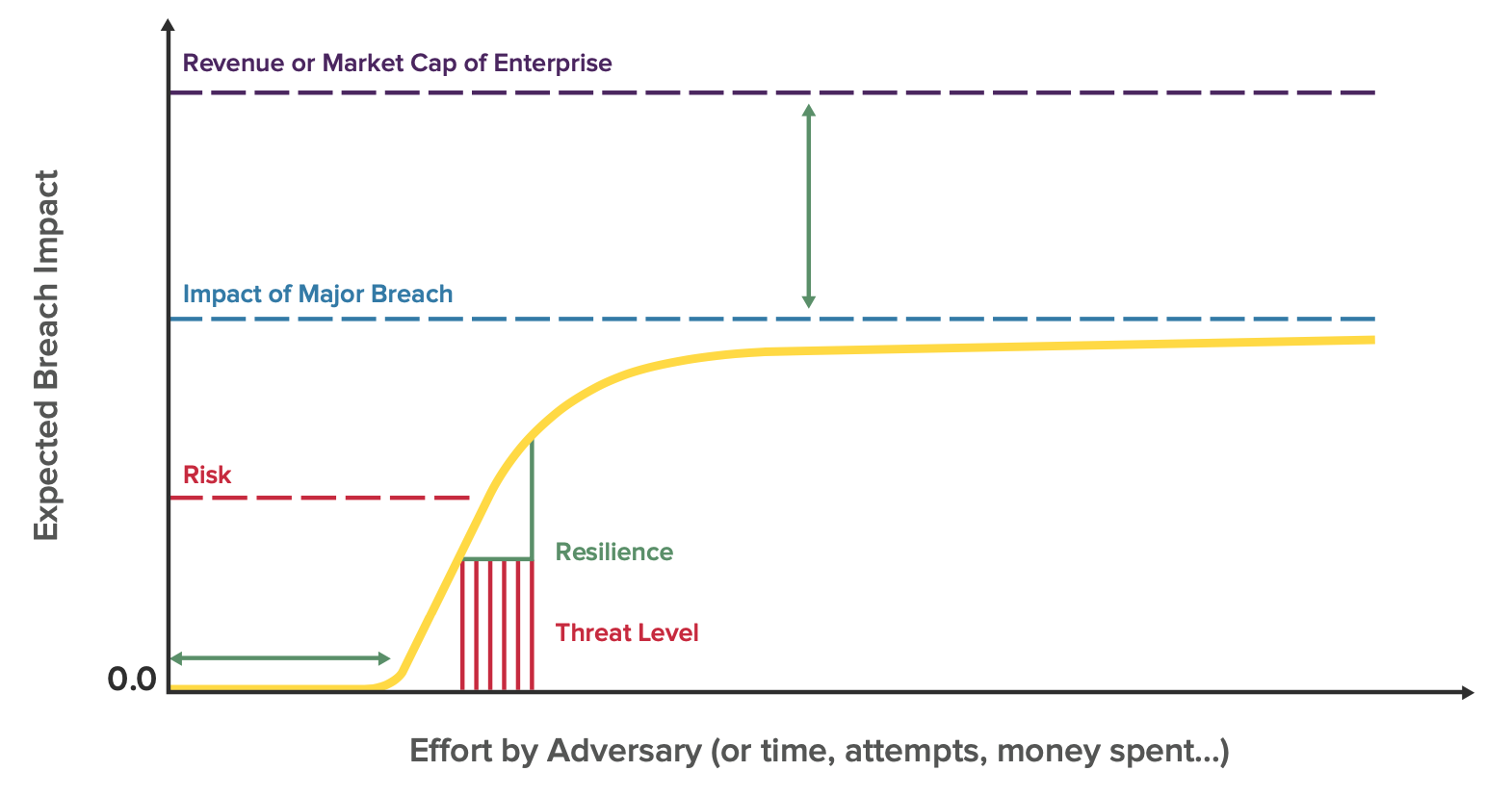 breach risk and impact curve