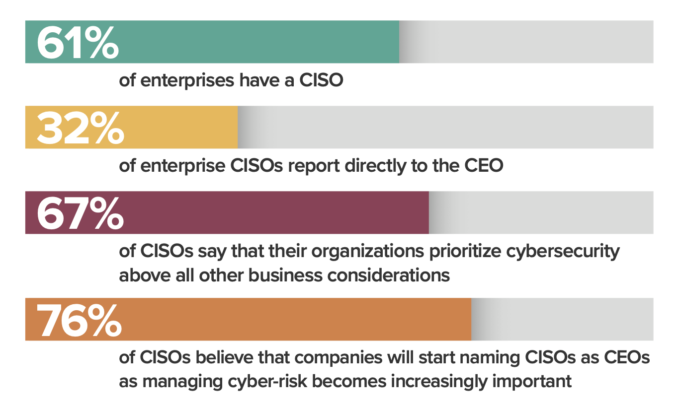 todays-ciso-business-priorities-1