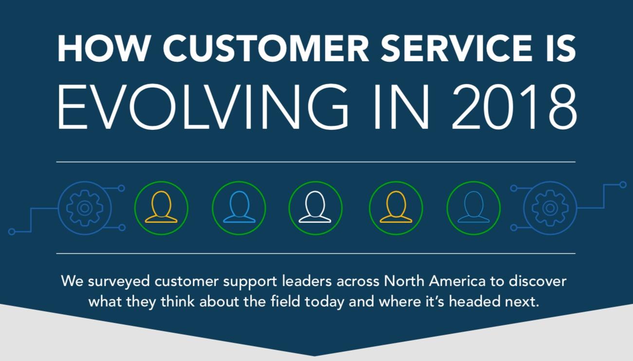 How Customer Service is Evolving - DigitalGenius