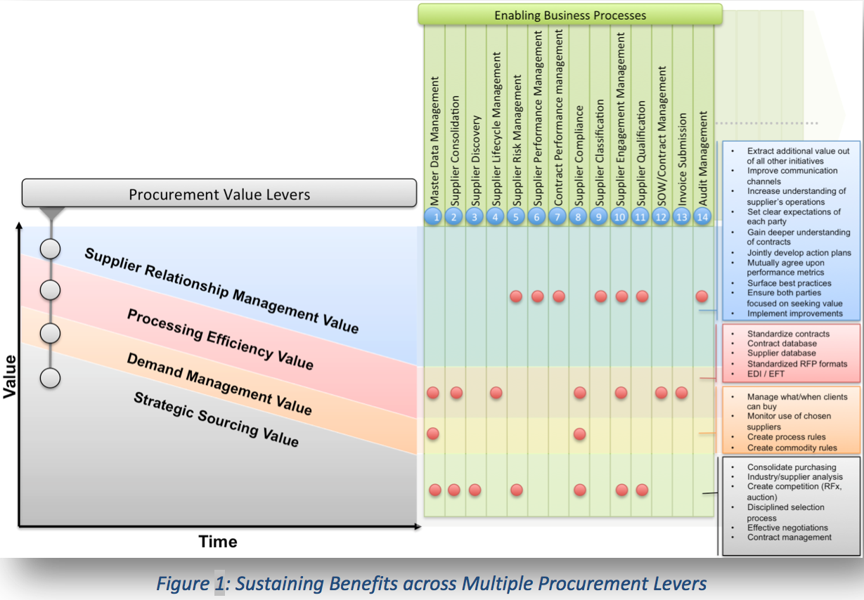 Why Supplier Master Data Governance, part 1 of 2