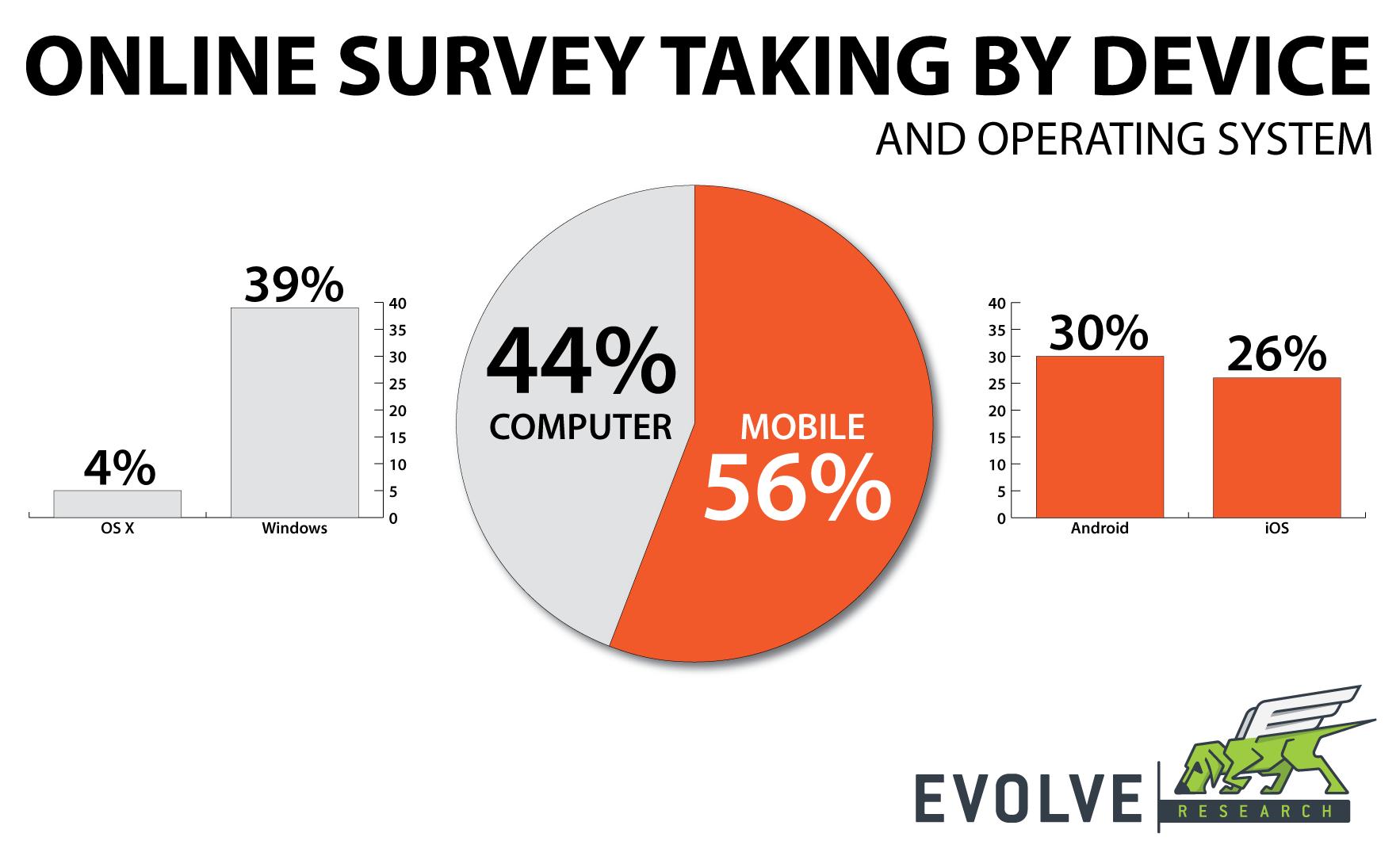 Online Surveys - Mobile Compatible or Mobile First?