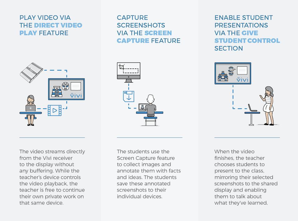 Teachinginavivienabledclassroom_Infographic_Features