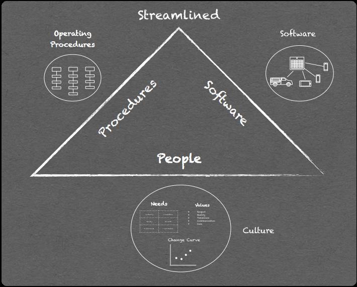 streamline_your_business