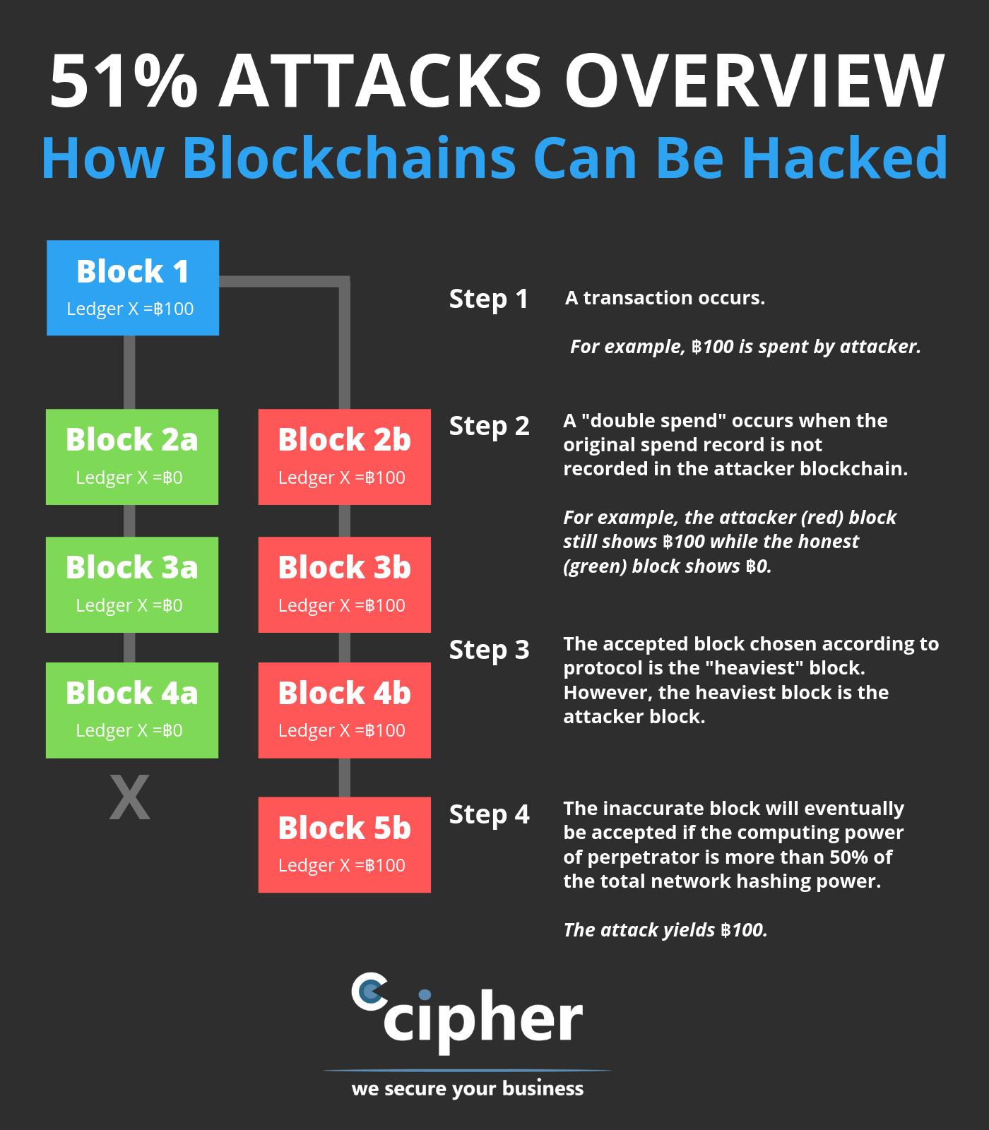 51% Rule for Blockchain