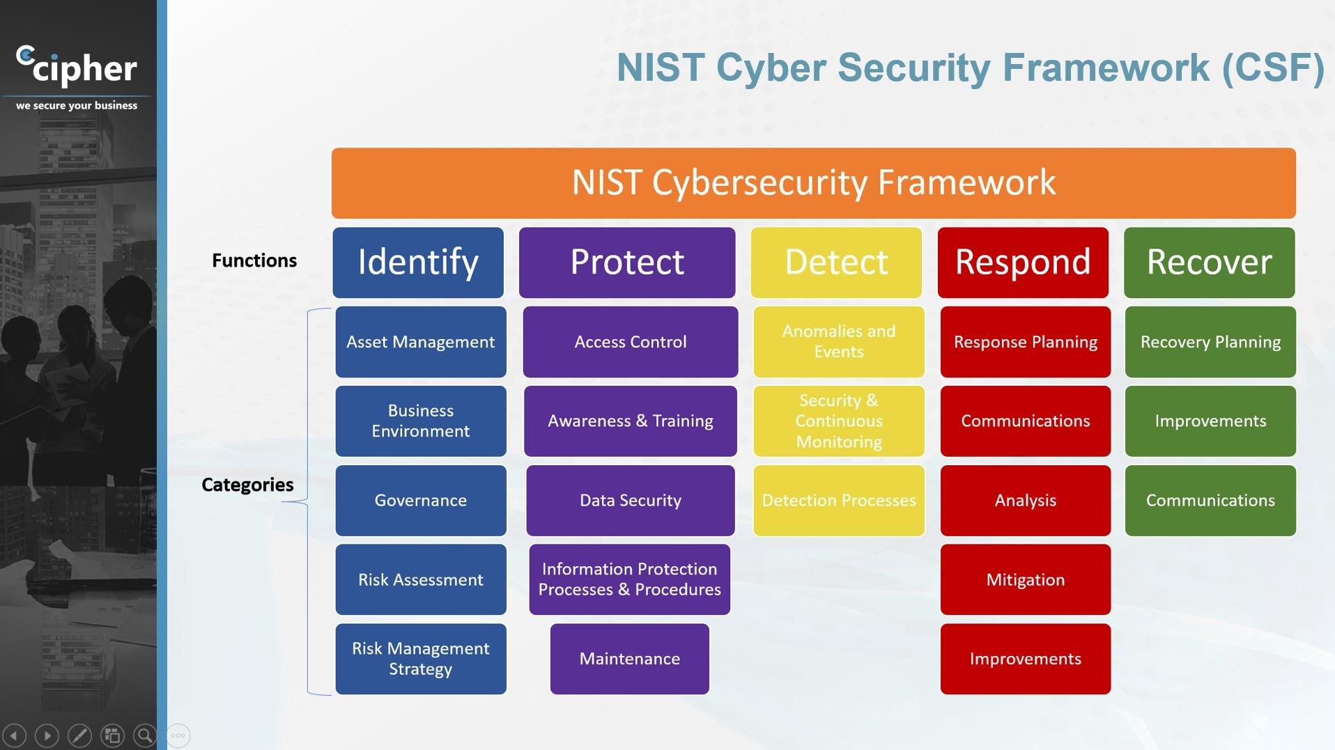 NIST Cybersecurity Framework Summary