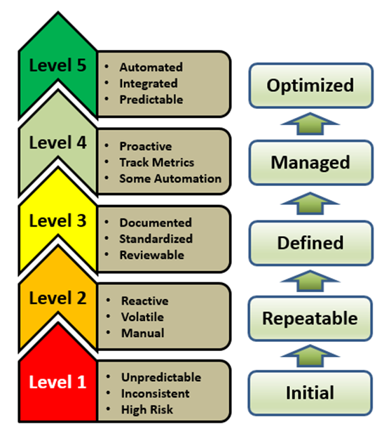 Security Capability Maturity Model (SCMM).png