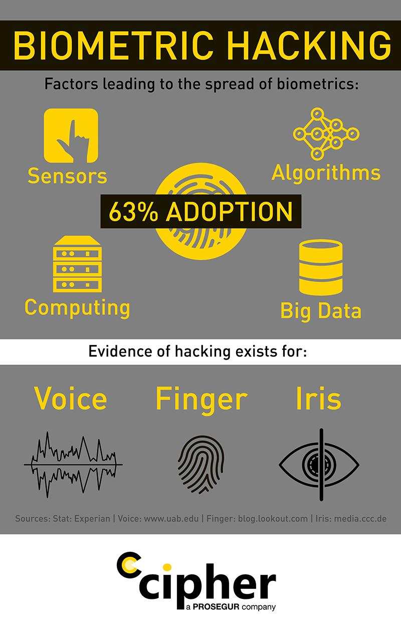 biometric-hacking